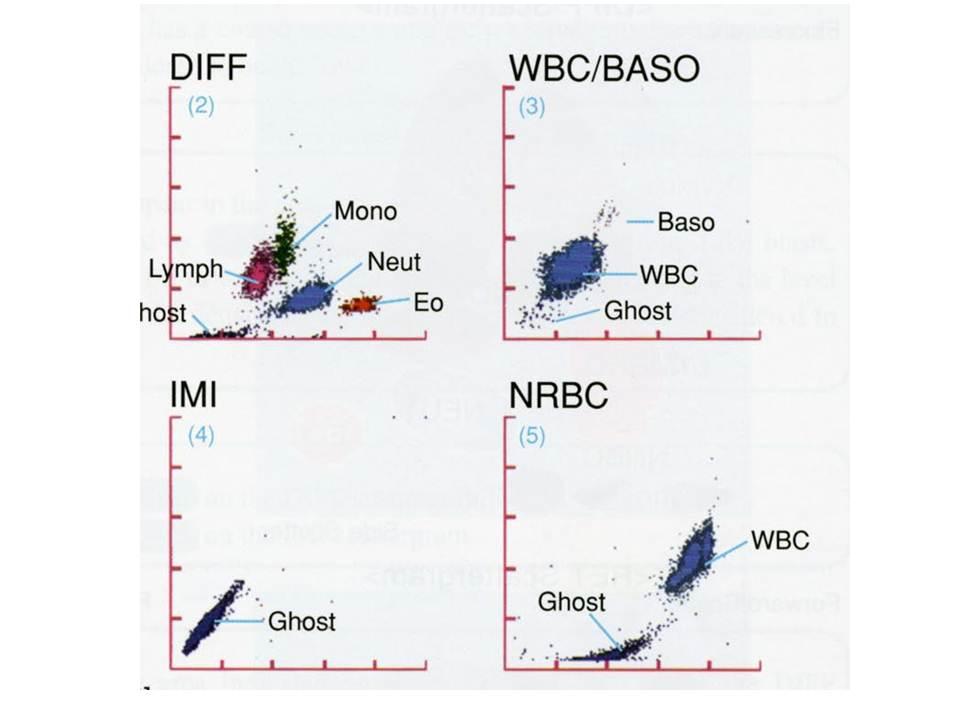 Dağılım grafikleri