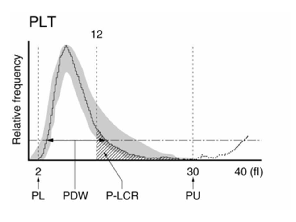 Trombosit histogramı